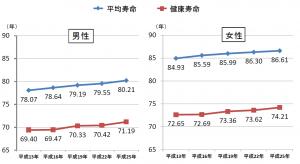 日本人の平均寿命と健康寿命の推移 (厚生労働省:厚生科学審議会地域保健健康増進栄養部会(2014年10月1日)資料)